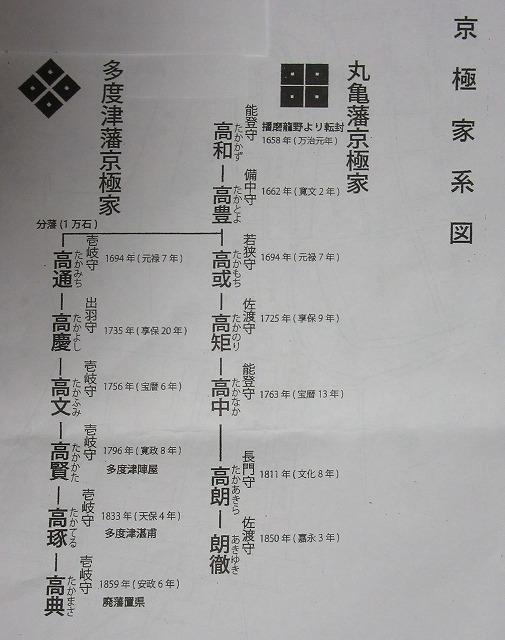 京極家 系図 27.10.14