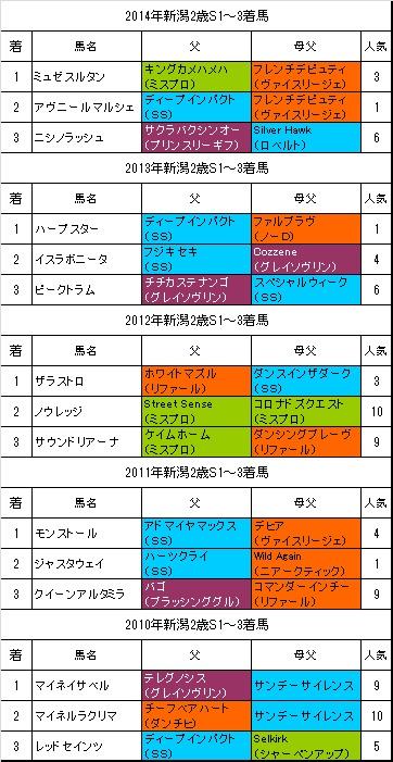 新潟2歳ステークス過去5年