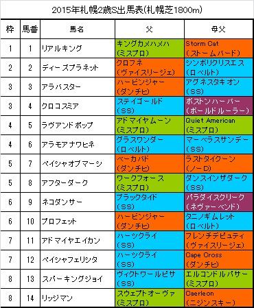 札幌2歳ステークス2015出馬表