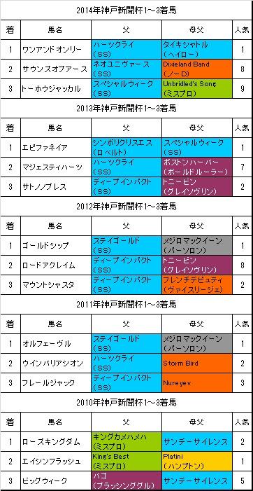 神戸新聞杯過去5年