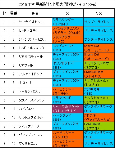神戸新聞杯出馬表