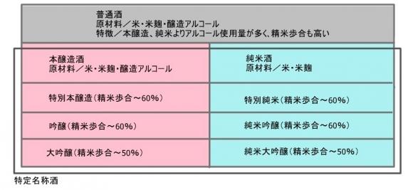 日本酒の分類