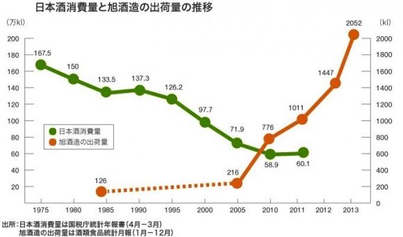 日本酒消費量と獺祭の出荷量