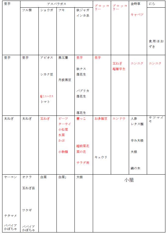 27年秋作付け表.pdf 3