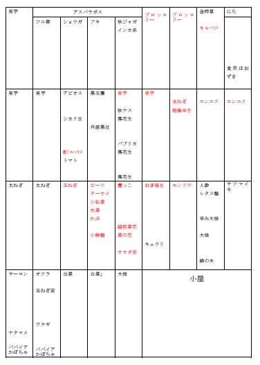 4キャプチャ 27年秋冬野菜予定表