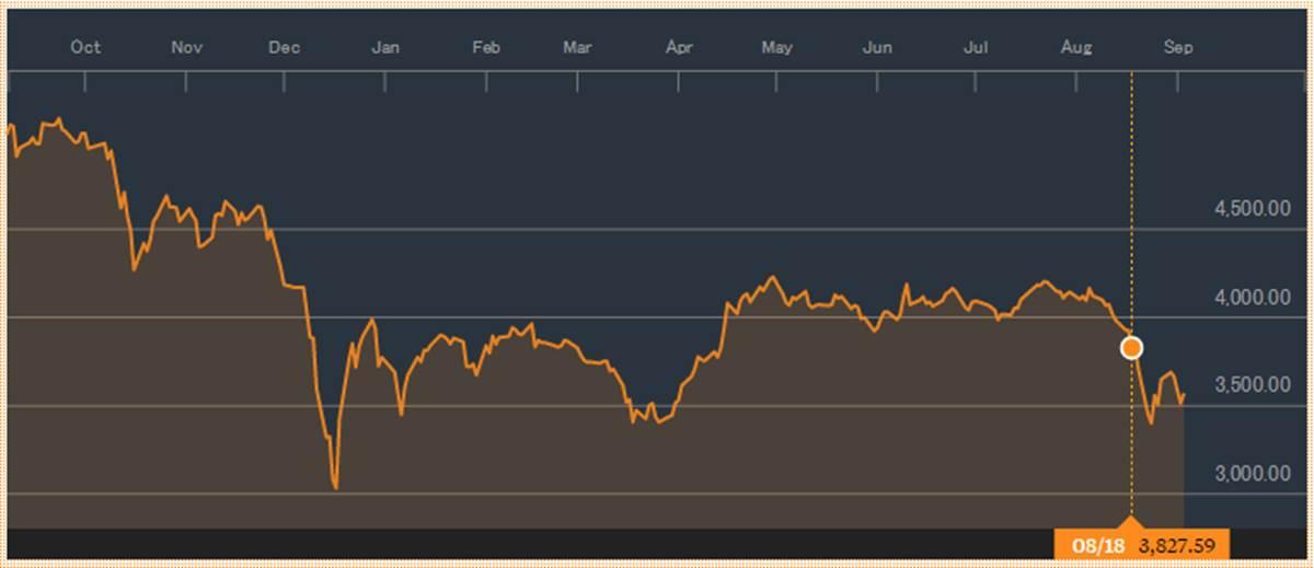 ドバイ市場のトレンド割れ
