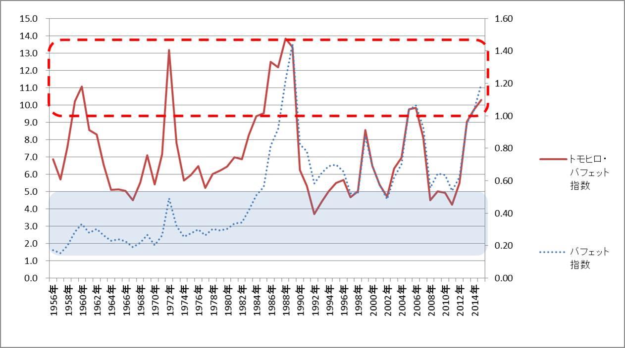 トモヒロ・バフェット指数20141231