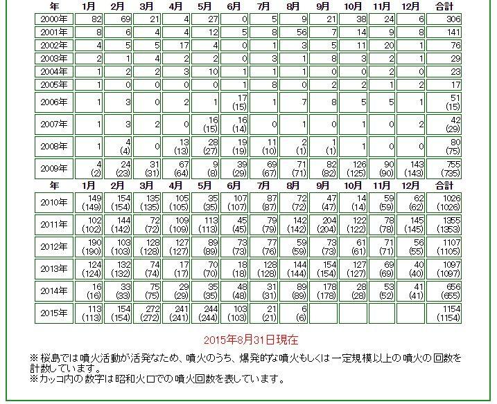 【桜島】爆発的噴火700回…観測史上3番目の早さ