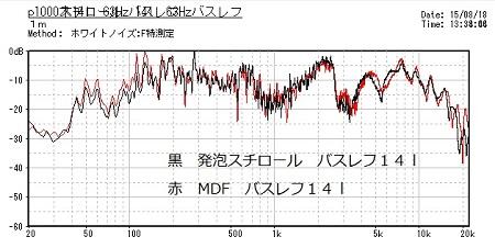 P1000 バスレフ 14l 63Hz 木とスチロールのF特違い縮小