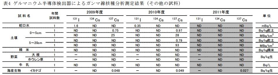 兵庫県環境放射能