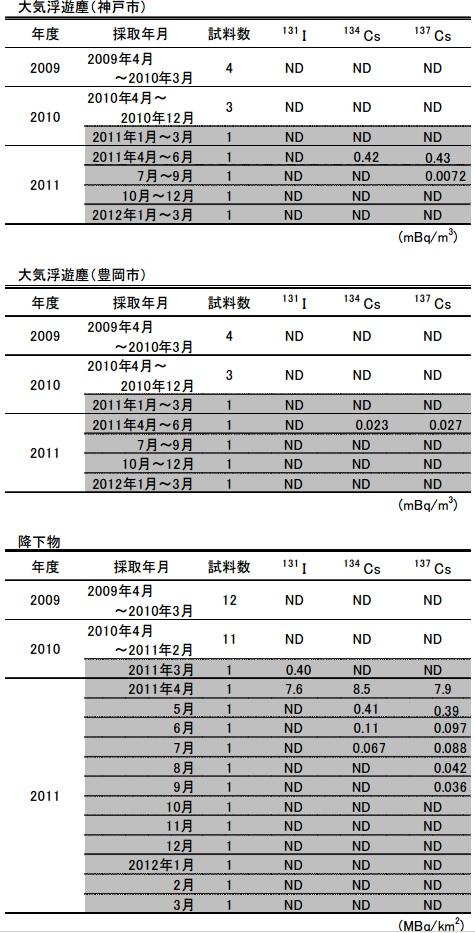 兵庫県環境放射能2
