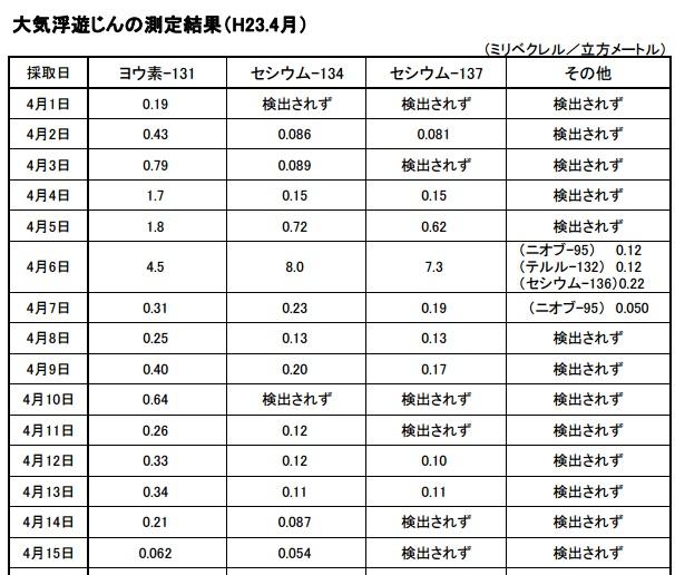 兵庫県環境放射能7