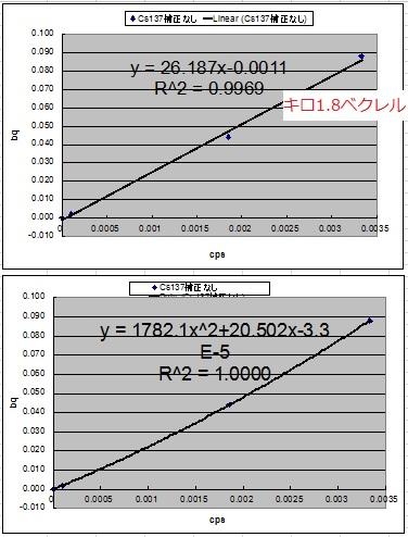 微量係数2