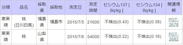 20150705福島桃