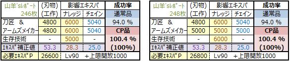 物霊合体2015年版(CP品100-原料使わずプラン②)
