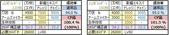 物霊合体2015年版(CP品100-原料使わずプラン③)