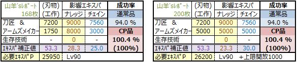 物霊合体2015年版(CP品100-刀匠/アームズカンスト型)
