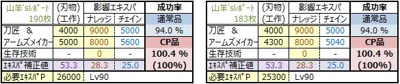 物霊合体2015年版(CP品100-スレ構成参考)
