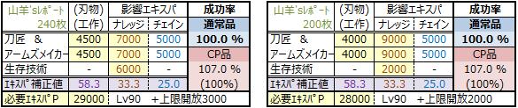 物霊合体2015年版(通常品100-原料使わずプラン)