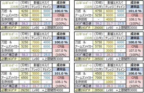 物霊合体2015年版(通常品100-その他プラン)