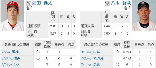 【カープ】広島キラー中日八木、ついに広島最後の柱マエケンとの勝負