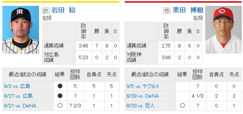 【カープ】vs借金3の壁【14回戦】@甲子園