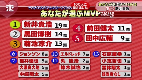 【カープファン】が選ぶ2015年MVP