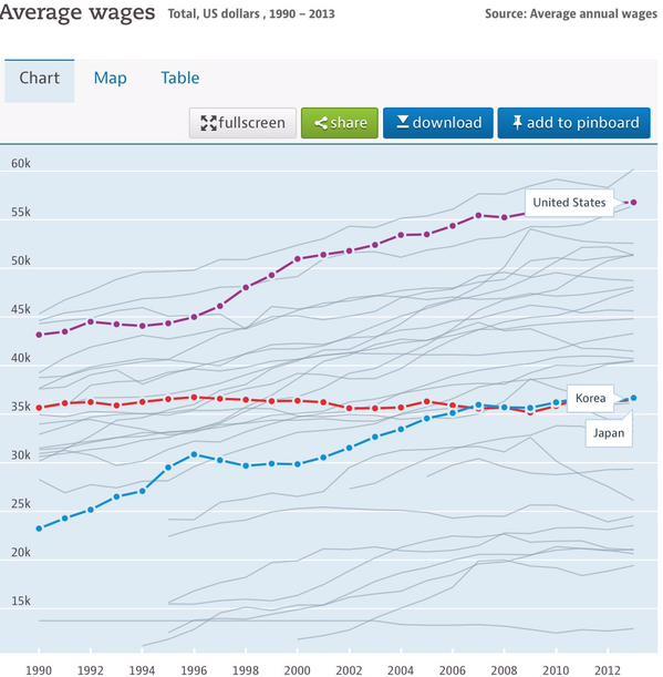日本の賃金水準