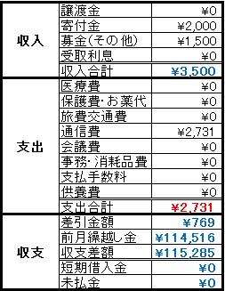 動物助け隊2014年12月収支報告