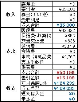 動物助け隊2014年8月収支報告