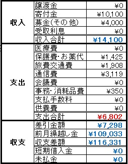 動物助け隊2014年9月収支報告
