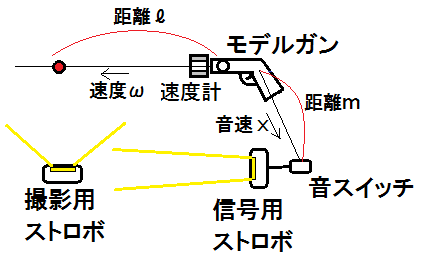 図8予備実験での音速測定原理