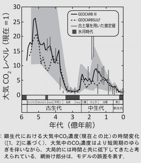 大気中の二酸化炭素濃度の変化