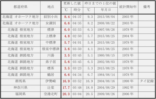 8月の最低気温の記録更新が大量出現!