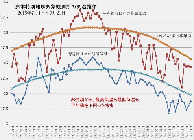お盆以降は顕著に低温状況