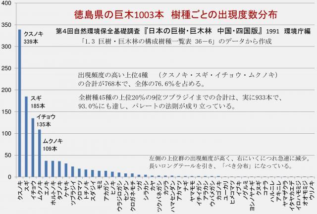 徳島県の巨樹の樹種別出現度数分布