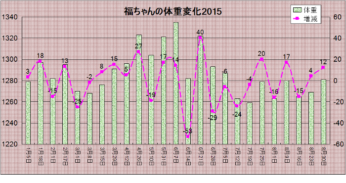 20150830weight5.png