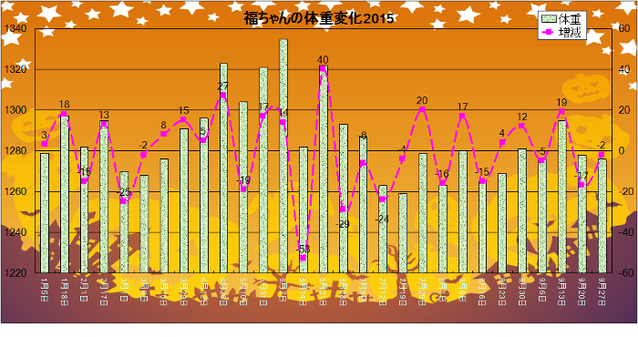 20150927weight.png