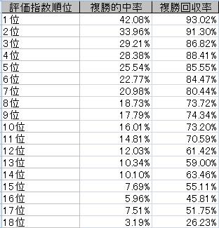 評価指数順位別表_2012~2014