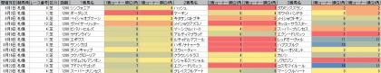 脚質傾向_札幌_芝_1200m_20150101~20150823