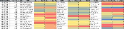 脚質傾向_札幌_芝_1800m_20150101~20150830