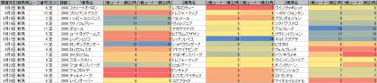 脚質傾向_新潟_芝_2000m_20150101~20150830
