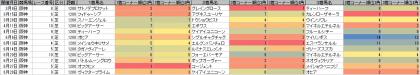脚質傾向_阪神_芝_1200m_20150307~20150906