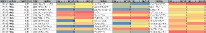 脚質傾向_中山_芝_2200m_20150101~20150913
