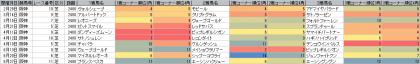 脚質傾向_阪神_芝_2400m_20150101~20150921