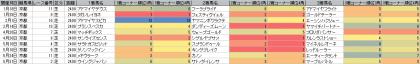 脚質傾向_京都_芝_2400m_20150101~20151004