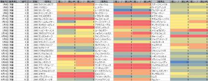 脚質傾向_京都_芝_2000m_20150101~20151012