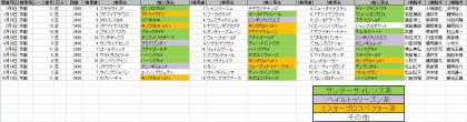 馬場傾向_京都_芝_2400m以上_20150101~20151018