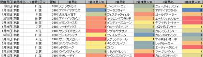 人気傾向_京都_芝_2400m以上_20150101~20151018