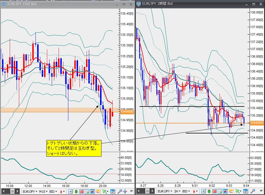 9月3日ユーロ円